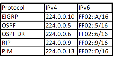 IPv6: Multicast address, global unicast (link local scope