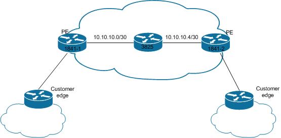 Mpls Basic Configuration