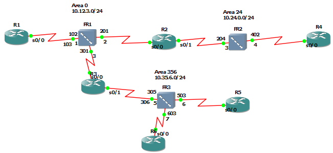 OSPF: NBMA, Point-to-Point, Point-to-Multipoint networks   The ...