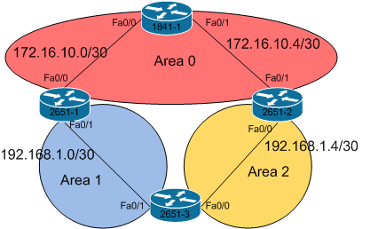 ospf   discontiguous area   the network journalospf   discontiguous area