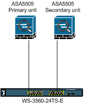 Firewall: Configuring Active/Standby failover using ASA5505
