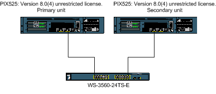 fwsm vlan configuration mismatch failover will be disabled Cisco howto's and tips this is caused because there is a vlan mismatch between the 2 fwsm in failover mode vlan configuration mismatch failover will be disabled.