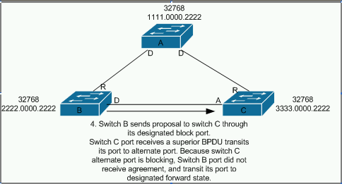 Rapid Spanning Tree Protocol 8021w The Network Journal