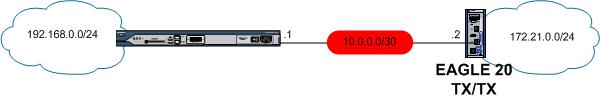 cisco router and eagle20 vpn set up demonstration