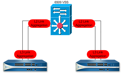 Palo Alto Networks: OSPF and L3 Link aggregation | The