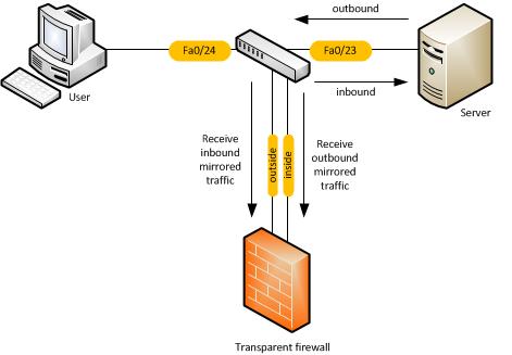 Cisco ASA: Firewall rule testing before deployment   The