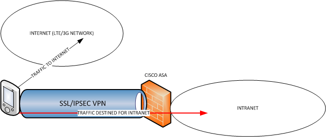 Cisco ASA: Setting up anyconnect vpn with SSL and IPsec